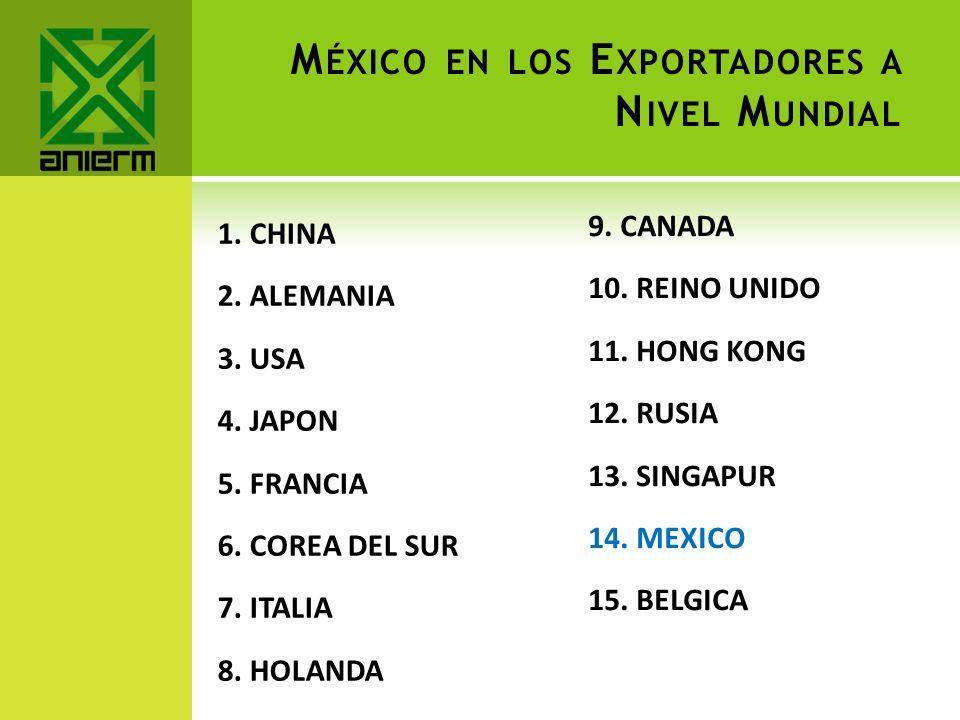 México en los Exportadores a Nivel Mundial