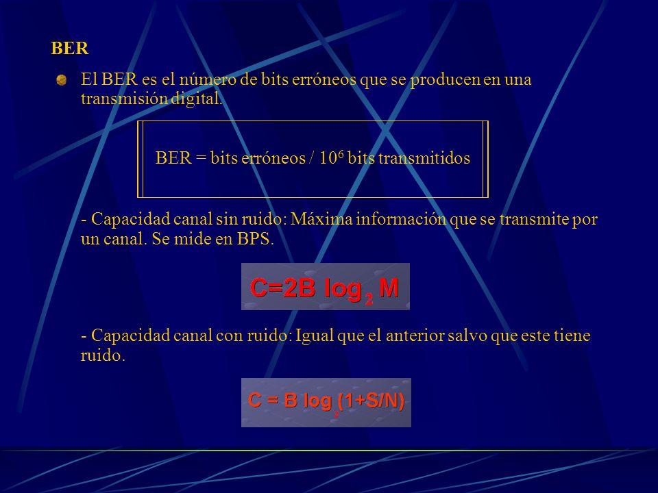 BER = bits erróneos / 106 bits transmitidos