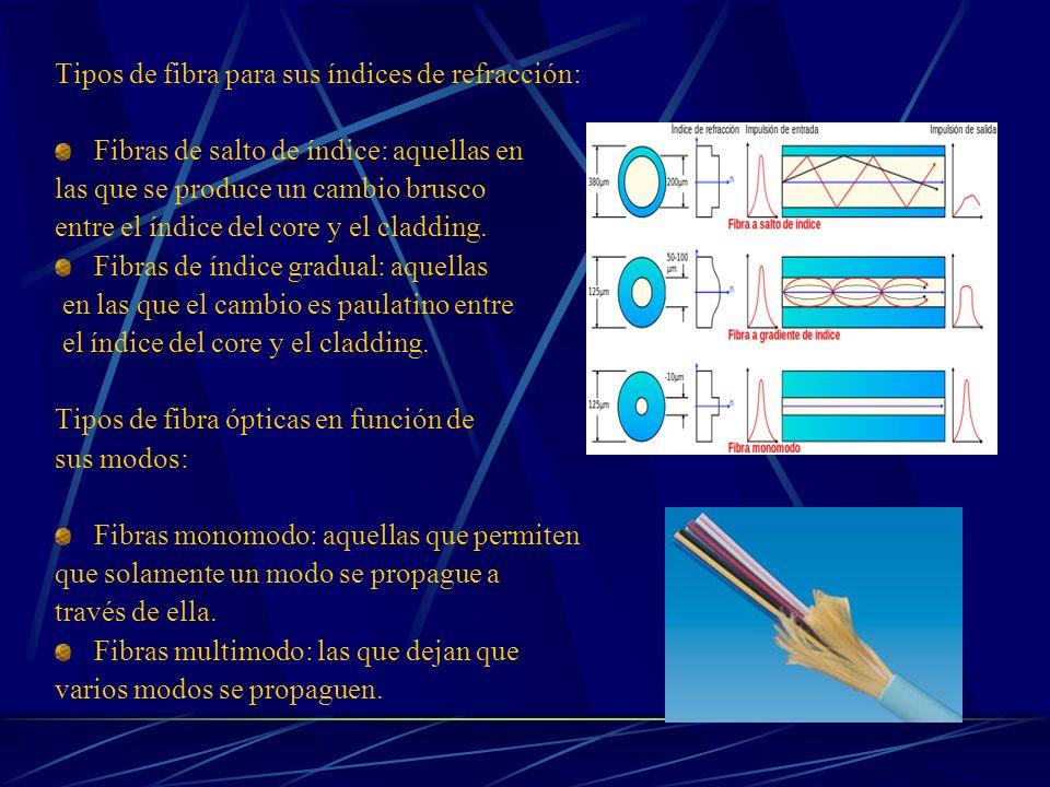 Tipos de fibra para sus índices de refracción: