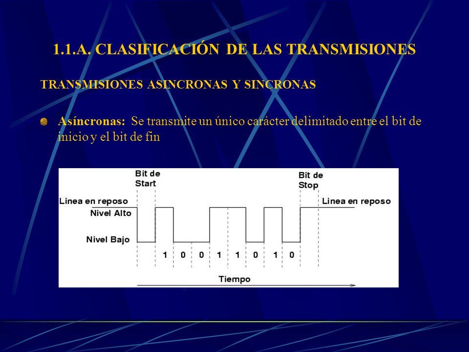 1.1.A. CLASIFICACIÓN DE LAS TRANSMISIONES