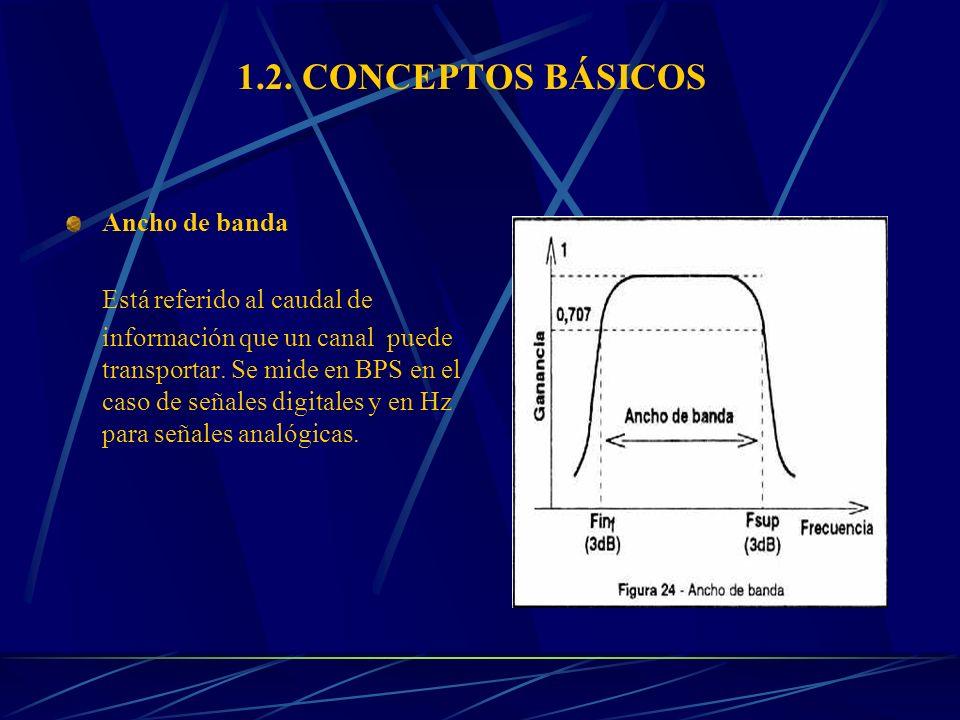 1.2. CONCEPTOS BÁSICOS Ancho de banda Está referido al caudal de