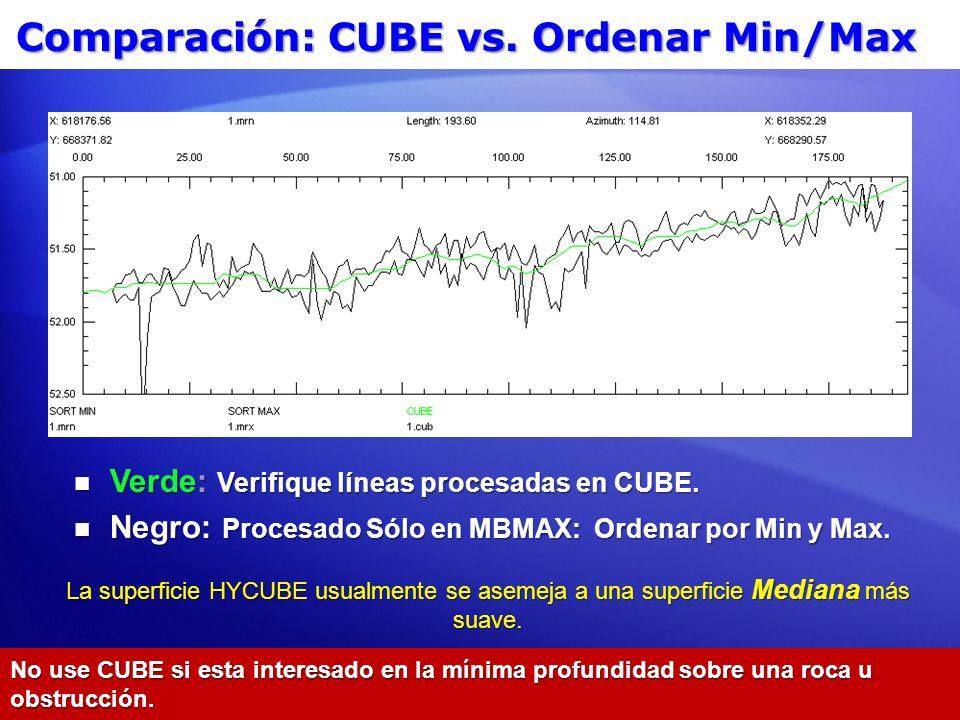 Comparación: CUBE vs. Ordenar Min/Max