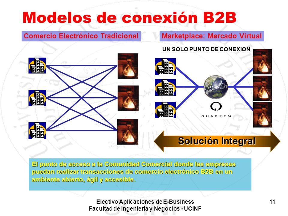 Modelos de conexión B2B Solución Integral