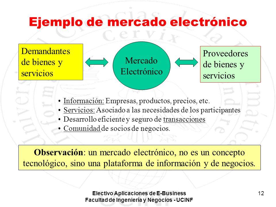 Ejemplo de mercado electrónico