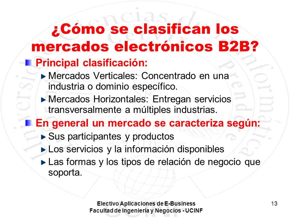 ¿Cómo se clasifican los mercados electrónicos B2B