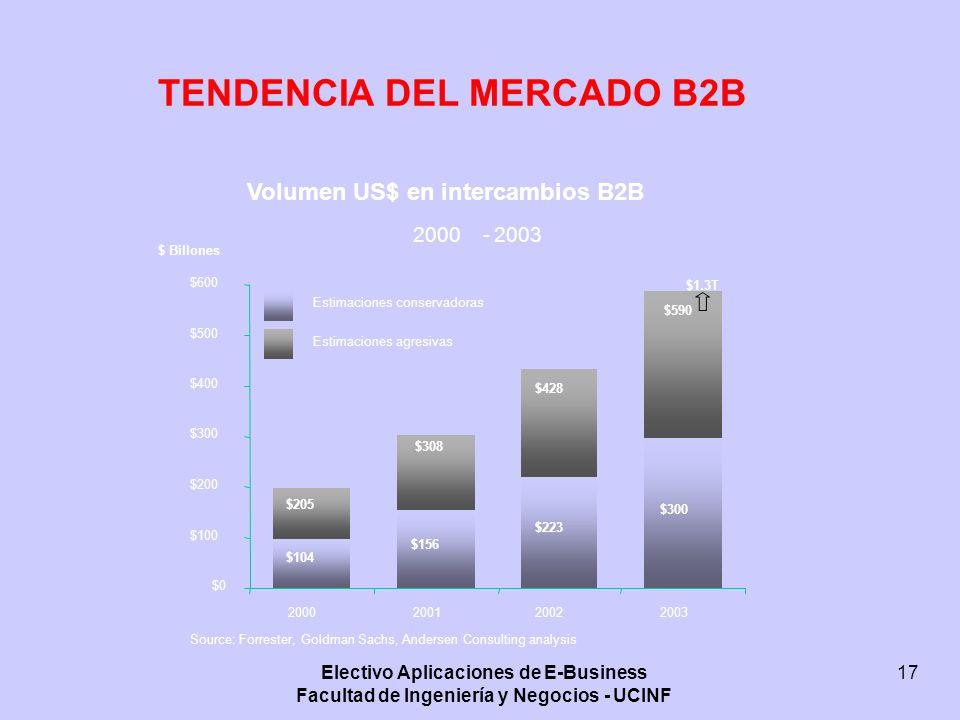 TENDENCIA DEL MERCADO B2B