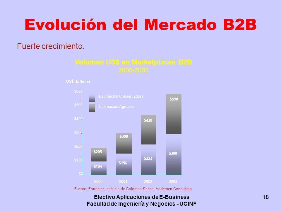 Evolución del Mercado B2B