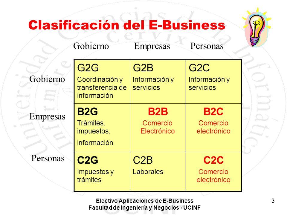 Clasificación del E-Business