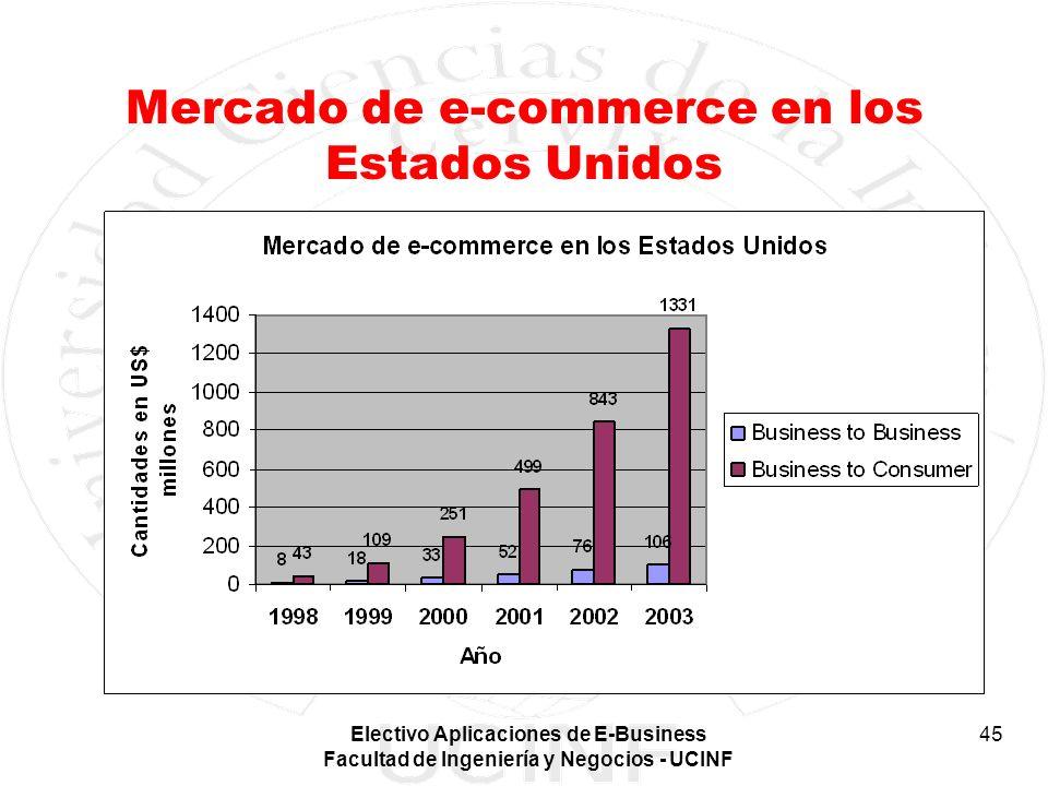 Mercado de e-commerce en los Estados Unidos
