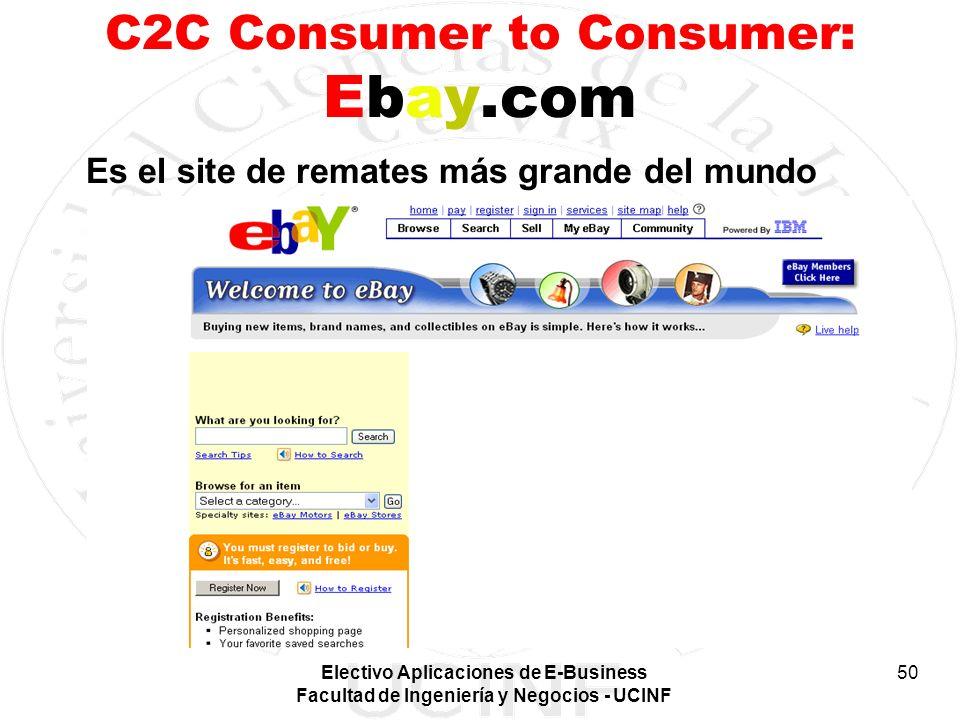 C2C Consumer to Consumer: Ebay.com