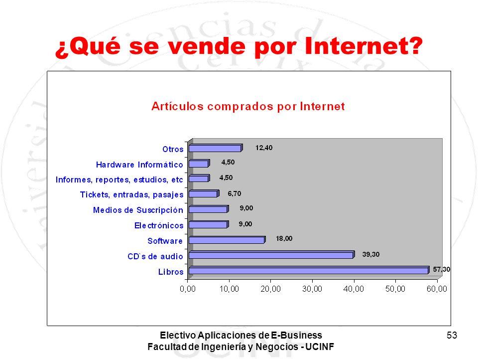¿Qué se vende por Internet