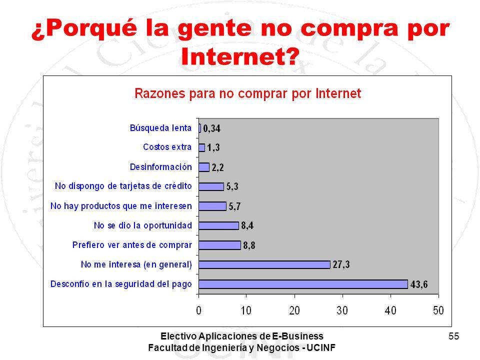 ¿Porqué la gente no compra por Internet