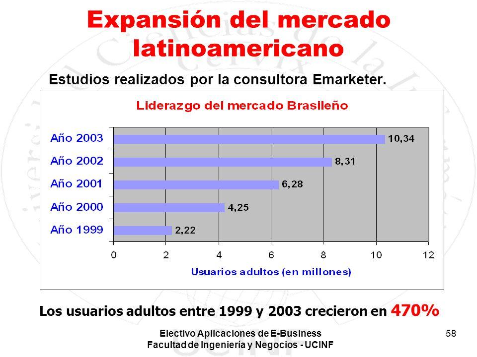 Expansión del mercado latinoamericano