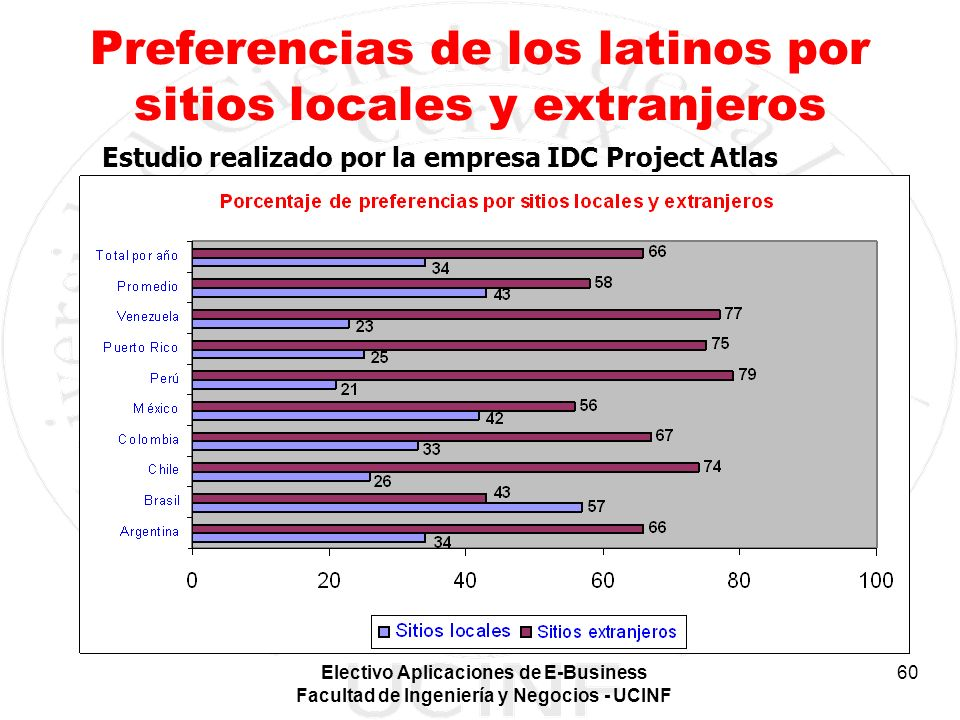Preferencias de los latinos por sitios locales y extranjeros
