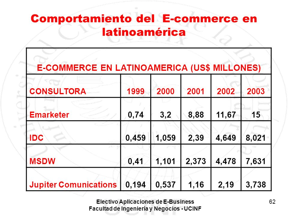 Comportamiento del E-commerce en latinoamérica