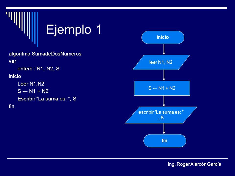 Ejemplo 1 algoritmo SumadeDosNumeros var entero : N1, N2, S inicio