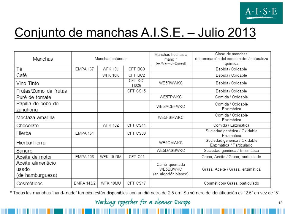 Conjunto de manchas A.I.S.E. – Julio 2013