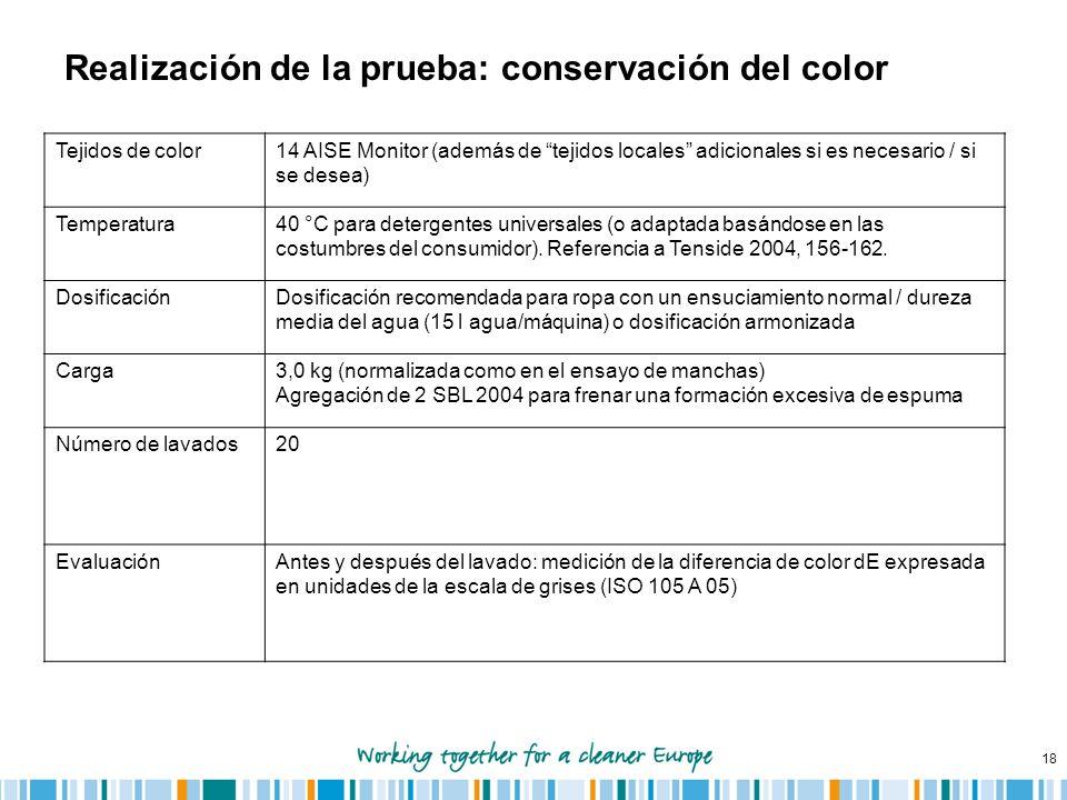 Realización de la prueba: conservación del color