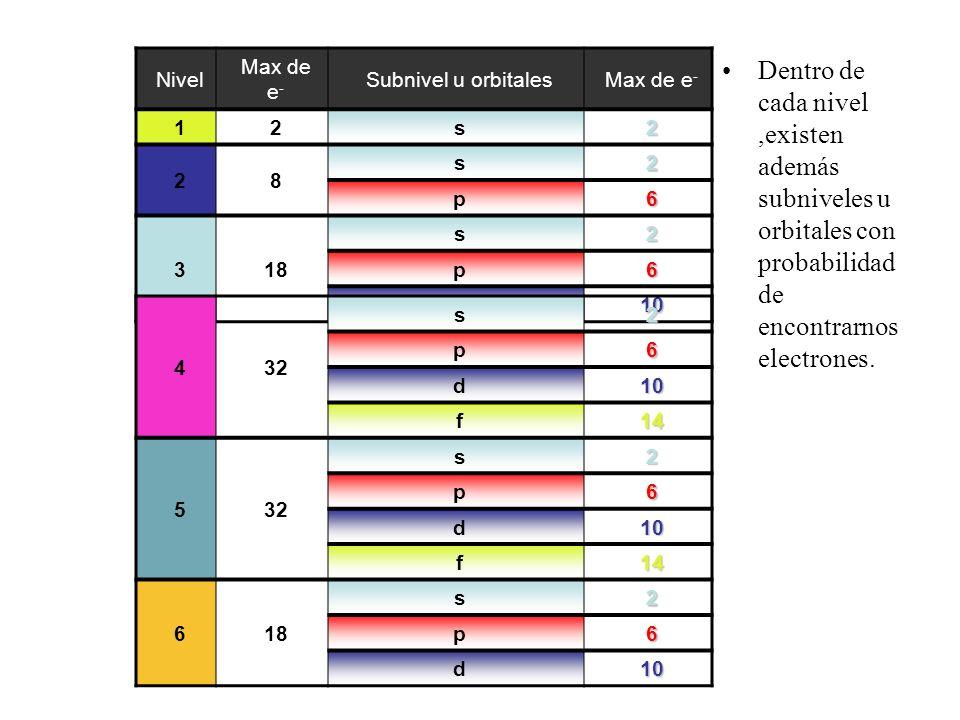 NivelMax de e- Subnivel u orbitales. 1. 2. s. 8. p. 6. 3. 18. d. 10.