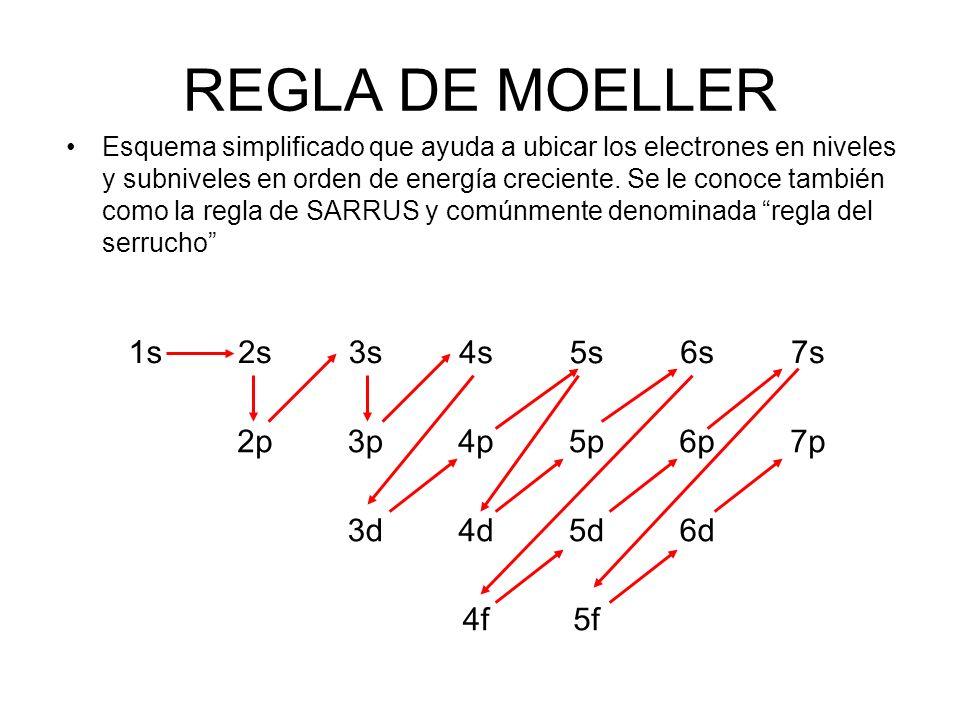 REGLA DE MOELLER 1s 2s 3s 4s 5s 6s 7s 2p 3p 4p 5p 6p 7p 3d 4d 5d 6d 4f