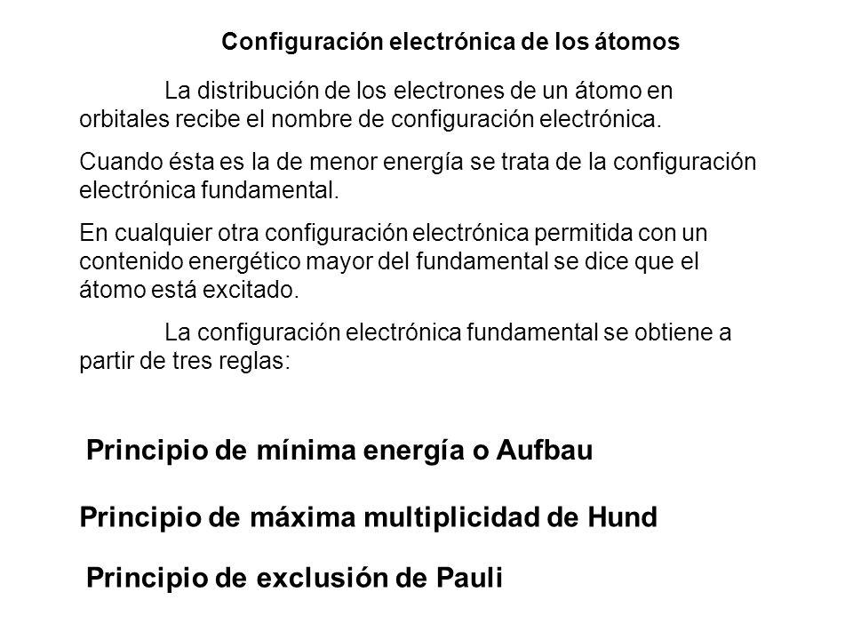 Configuración electrónica de los átomos