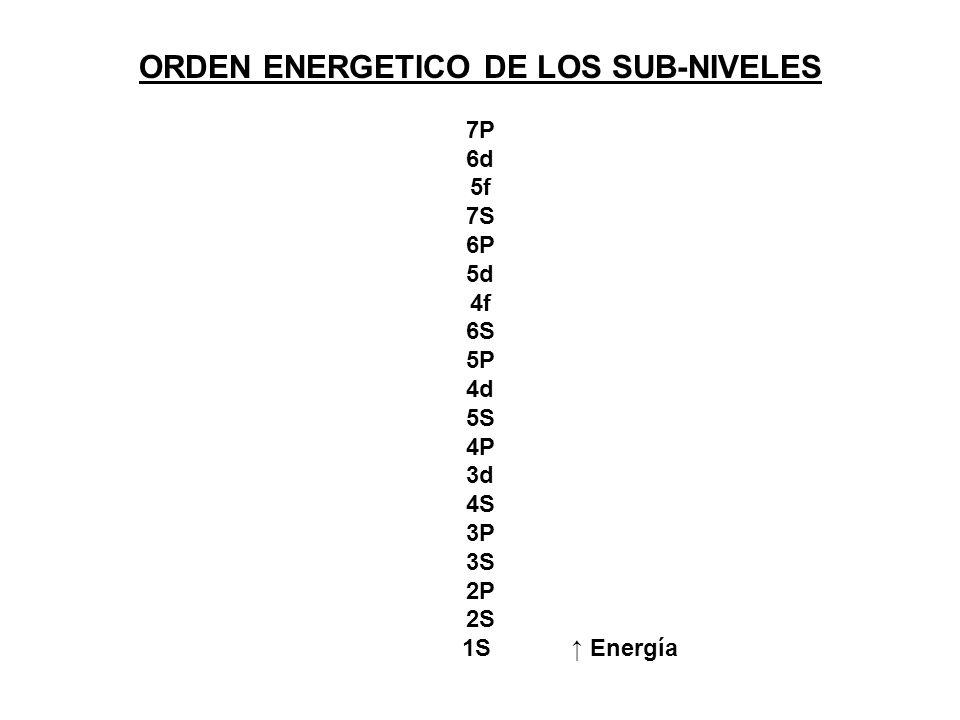 ORDEN ENERGETICO DE LOS SUB-NIVELES