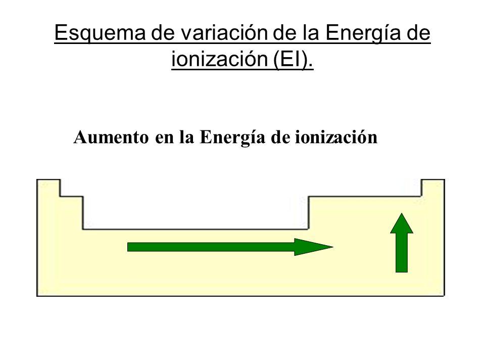 Esquema de variación de la Energía de ionización (EI).
