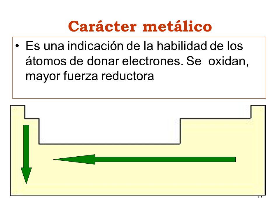 Carácter metálico Es una indicación de la habilidad de los átomos de donar electrones. Se oxidan, mayor fuerza reductora.