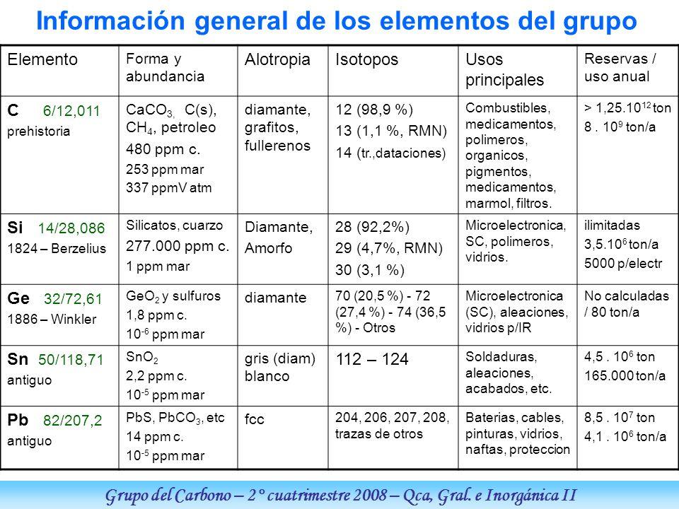 Información general de los elementos del grupo