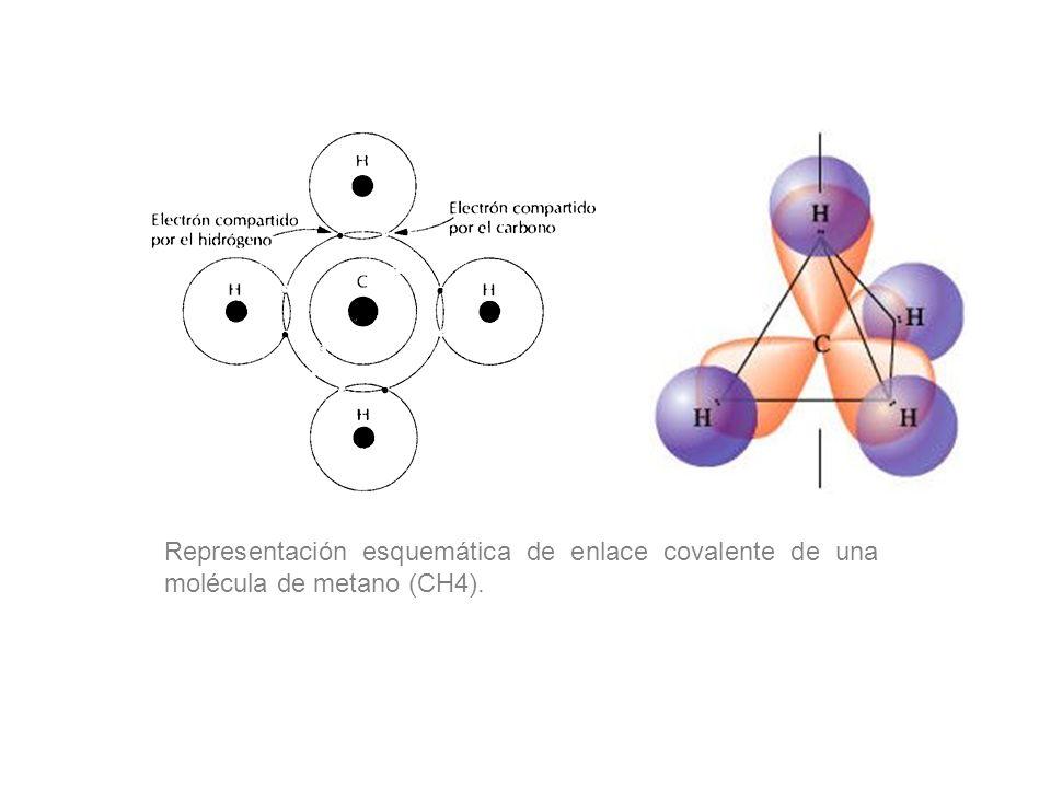 Representación esquemática de enlace covalente de una molécula de metano (CH4).