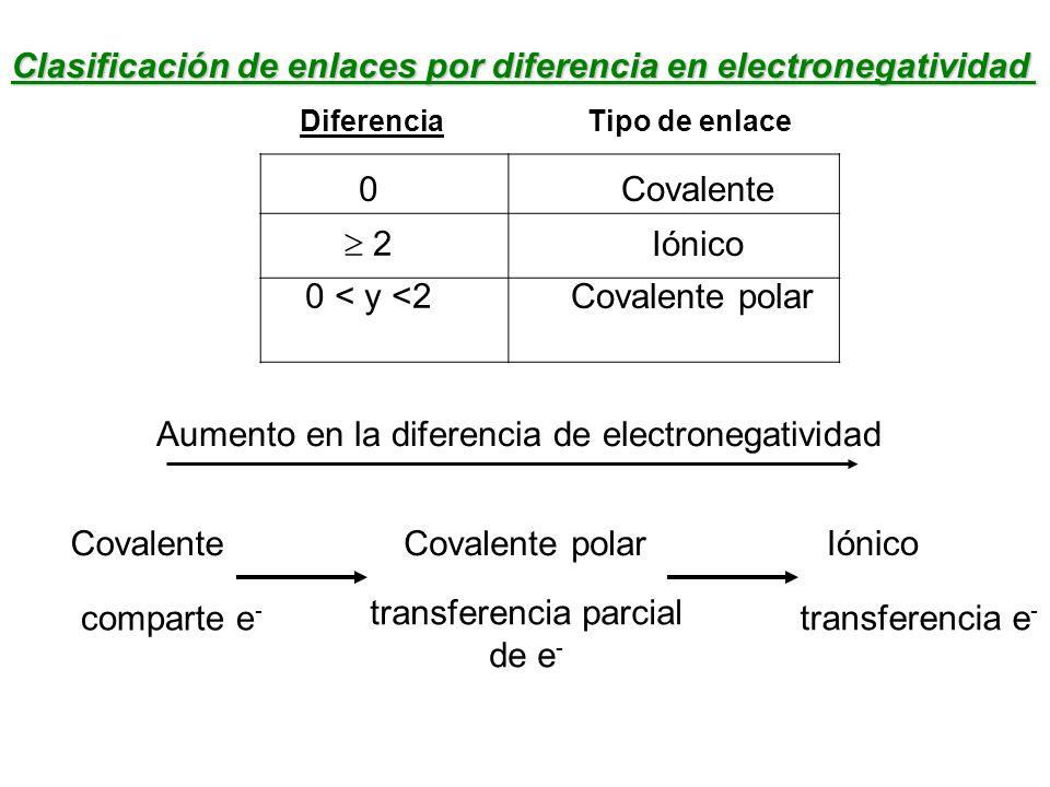 Clasificación de enlaces por diferencia en electronegatividad