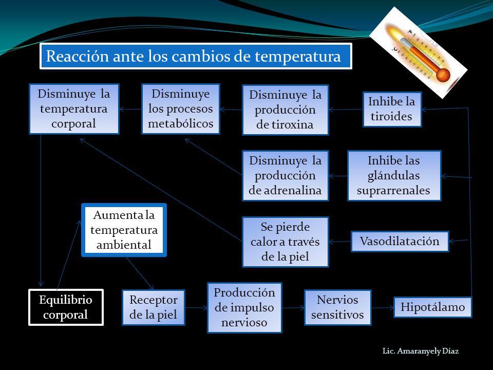 Reacción ante los cambios de temperatura