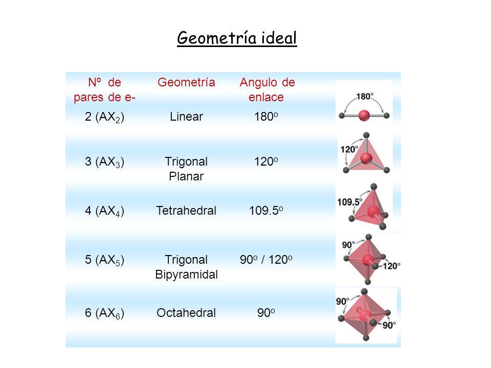 Geometría ideal Nº de pares de e- Geometría Angulo de enlace 2 (AX2)