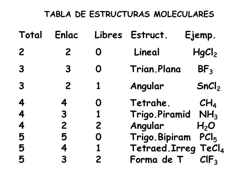 TABLA DE ESTRUCTURAS MOLECULARES