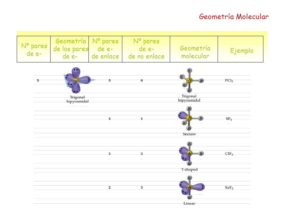 Geometría Molecular Geometría de los pares de e- Nº pares de e-