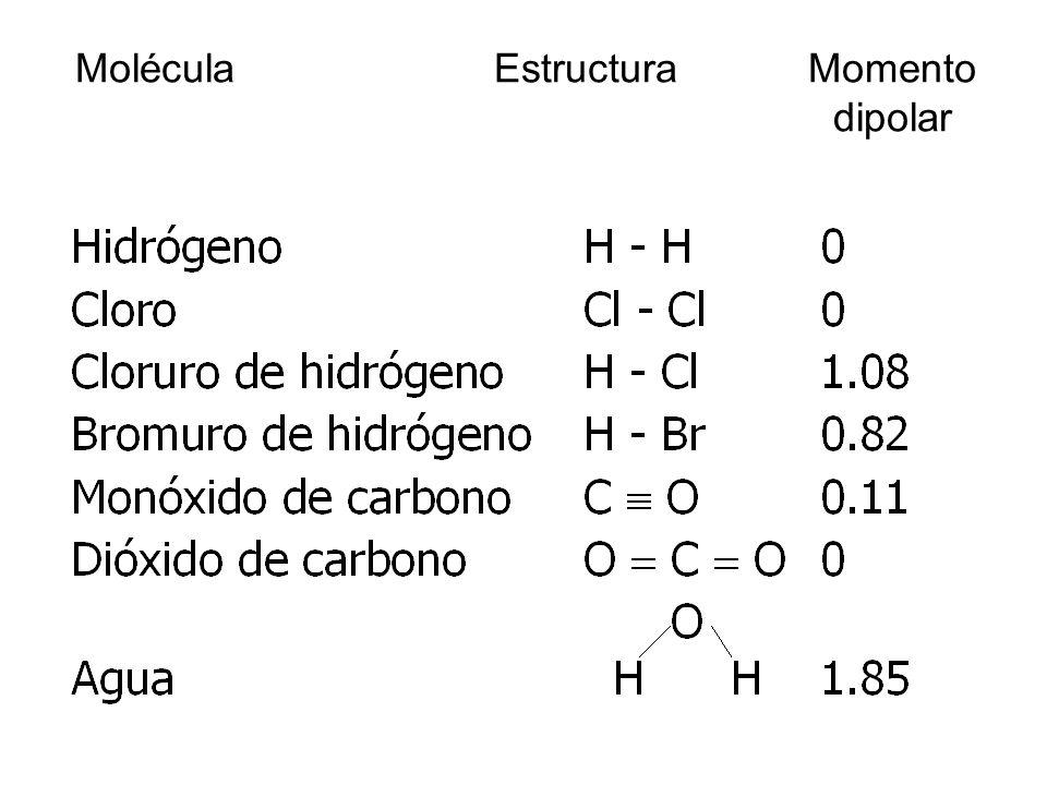 Molécula Estructura Momento dipolar