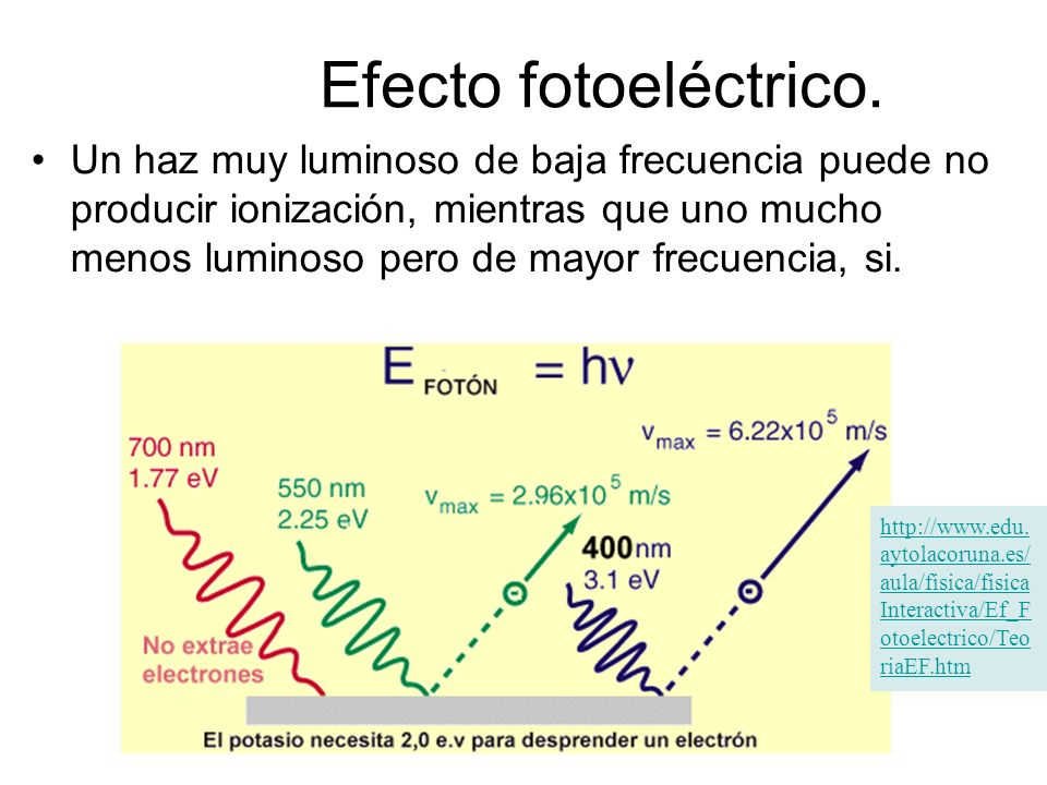 Efecto fotoeléctrico.