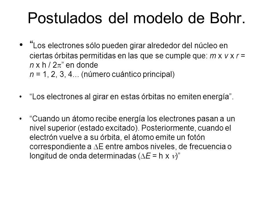 Postulados del modelo de Bohr.