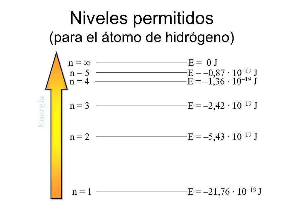 Niveles permitidos (para el átomo de hidrógeno)