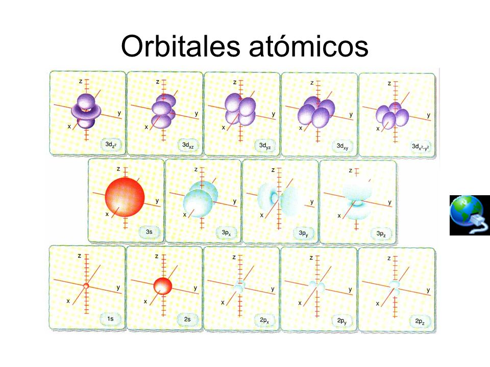 Orbitales atómicos