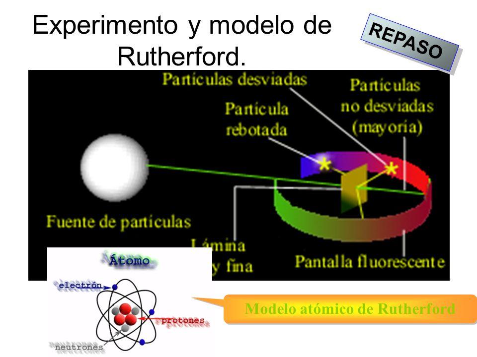 Experimento y modelo de Rutherford.