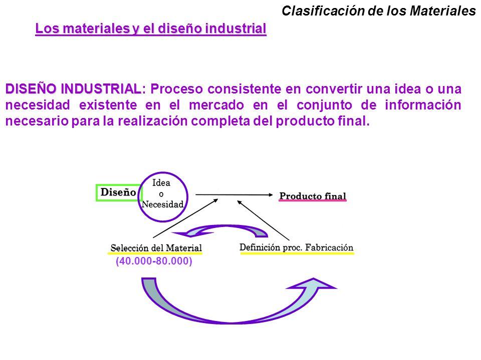 Los materiales y el diseño industrial