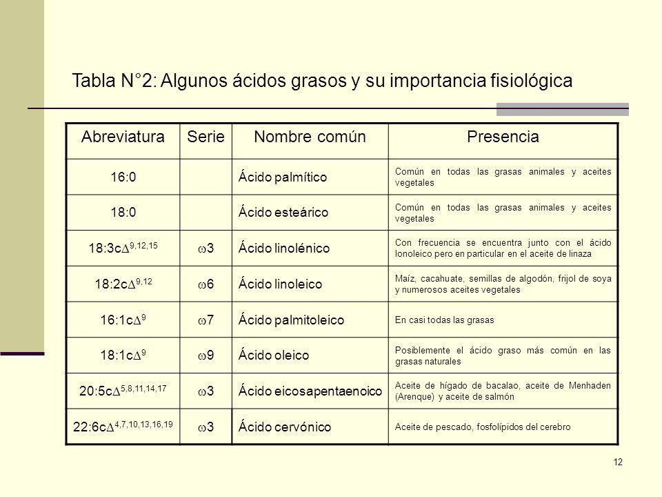 Tabla N°2: Algunos ácidos grasos y su importancia fisiológica