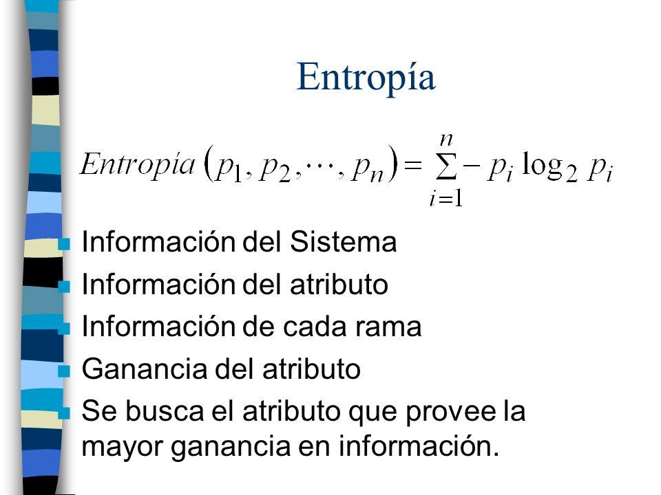 Entropía Información del Sistema Información del atributo