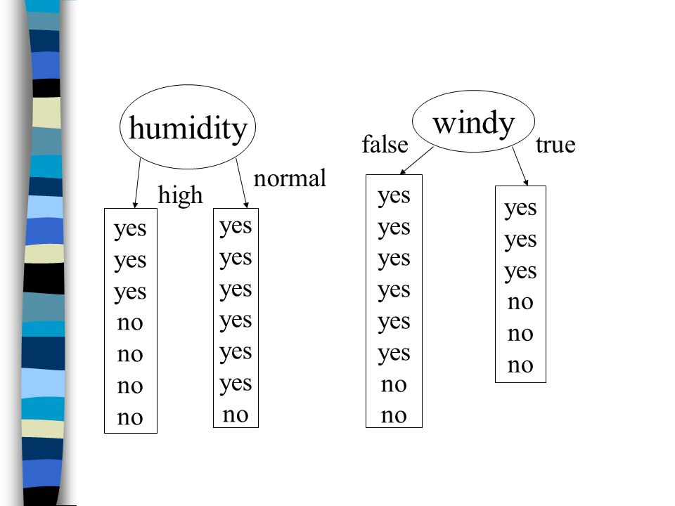 humidity yes no high normal windy yes no false true
