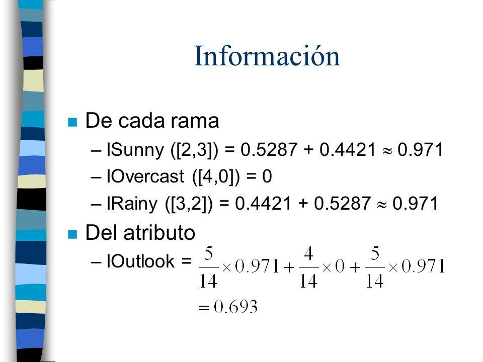 Información De cada rama Del atributo