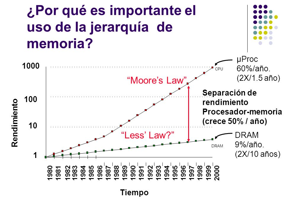 ¿Por qué es importante el uso de la jerarquía de memoria