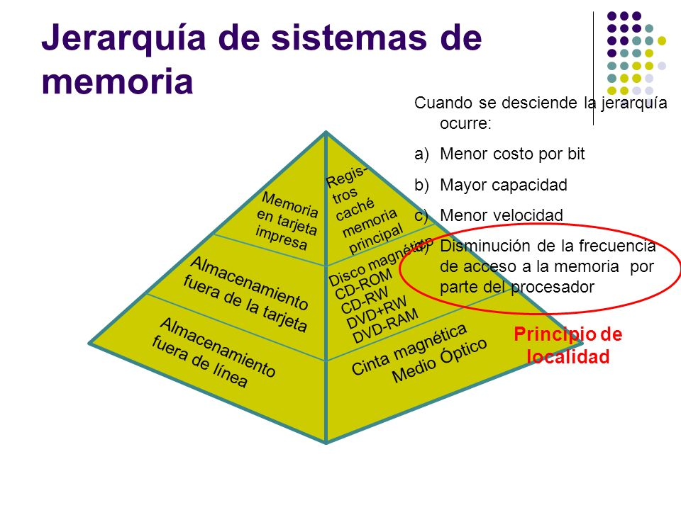 Jerarquía de sistemas de memoria