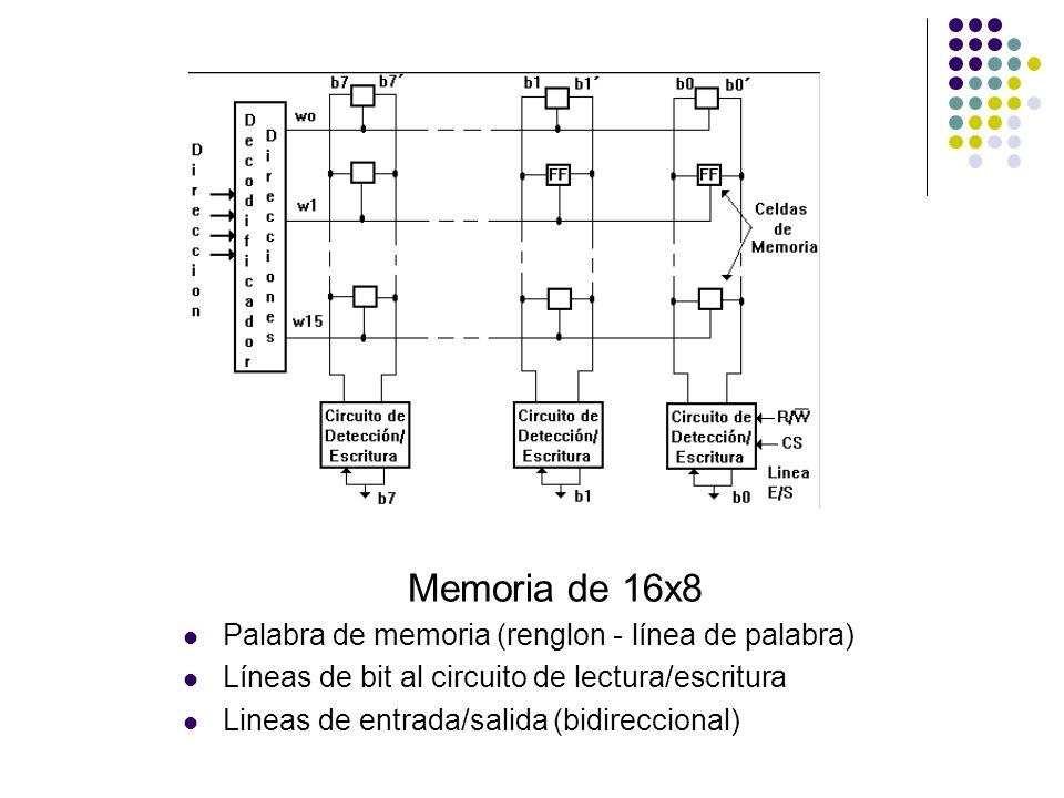 Memoria de 16x8 Palabra de memoria (renglon - línea de palabra)