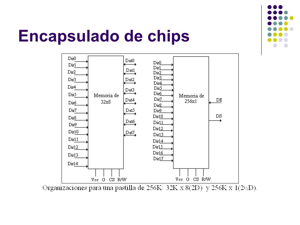 Encapsulado de chips